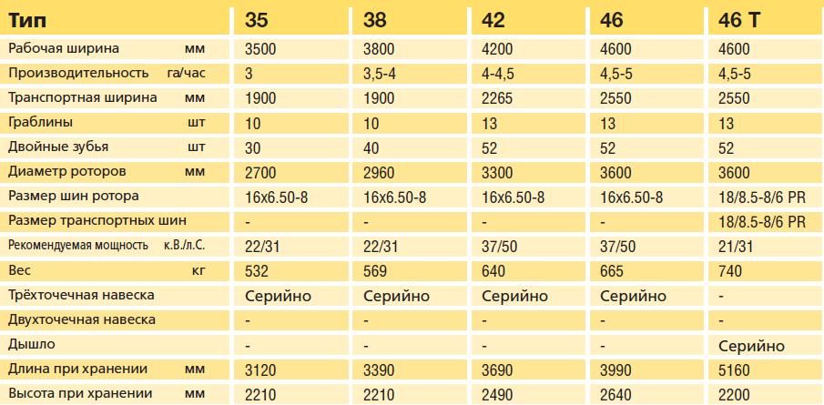 Тех характеристики однороторных граблей