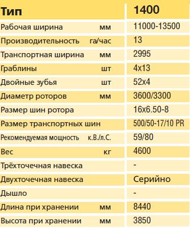 Тех характеристики 1400