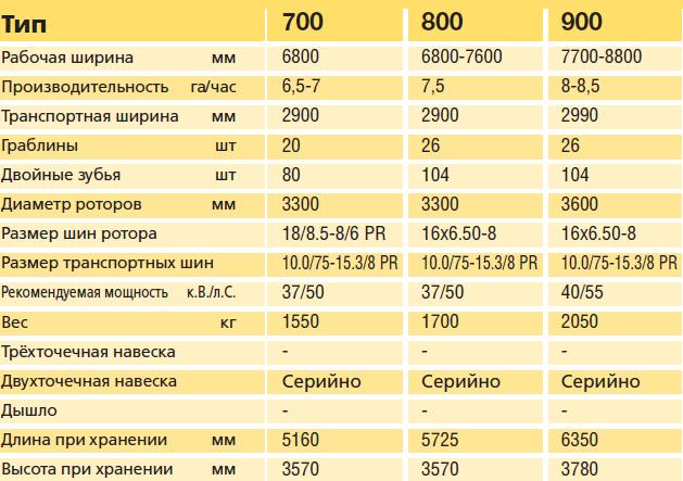 Тех характеристики 700-800-900