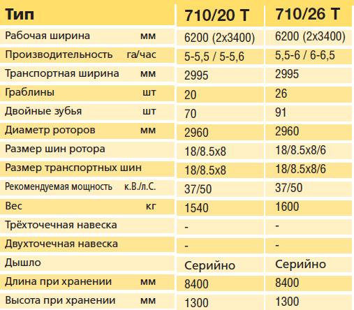 Тех характеристики 710