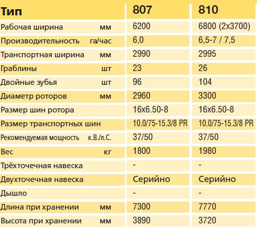 Тех характеристики 807-810