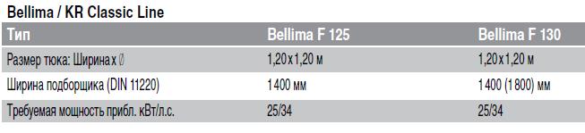 Тех характеристики Bellima