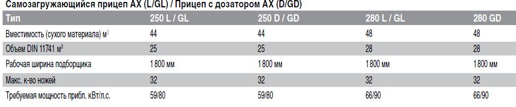AX технические характеристики