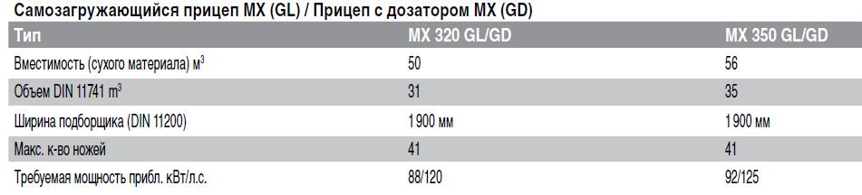 MX Технические характеристики