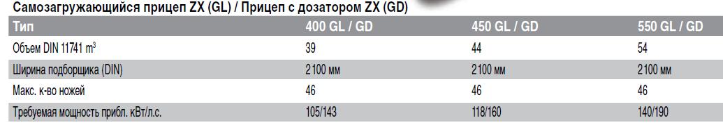 ZX Технические характеристики