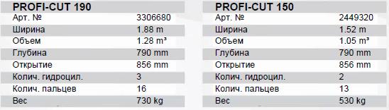 Profi CUT 190-150 тех характеристики
