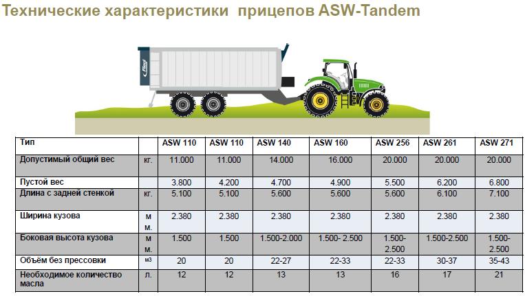 Тех.характеристики ASW Tandem