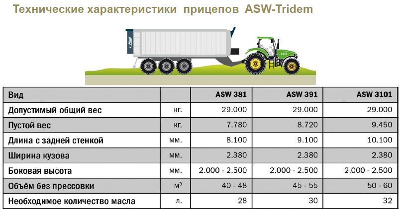 Тех.характеристики ASW Tridem