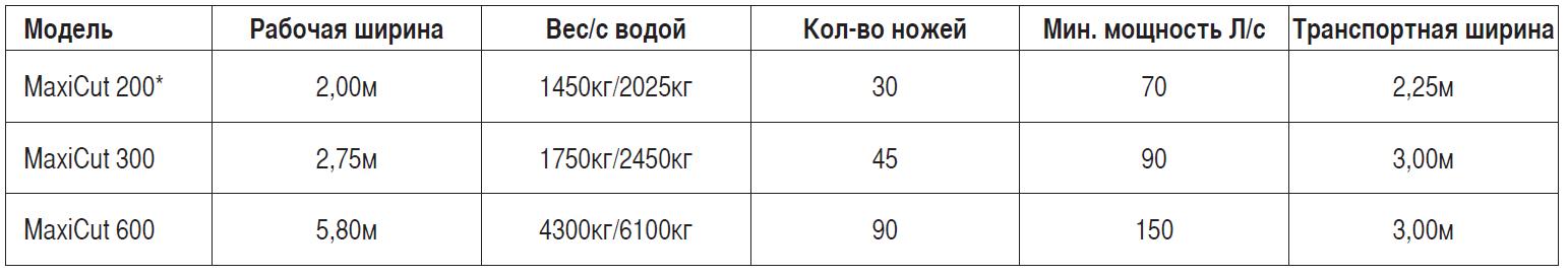 Dal-Bo тех.характеристики MaxiCut 600 ( Дальбо Макси Кат 600  максикат ножевой каток заделка сидератов работа)