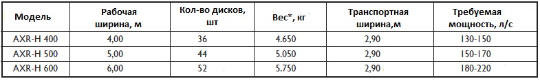 технические характеристики AXR-H от Dal-Bo АИКСР от Даль-бо