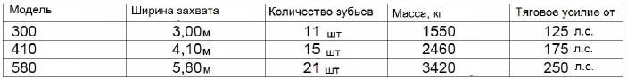 Технические характеристики культиватора Даль-Бо TriMax Три Макс DaL-Bo с болтовой защитой